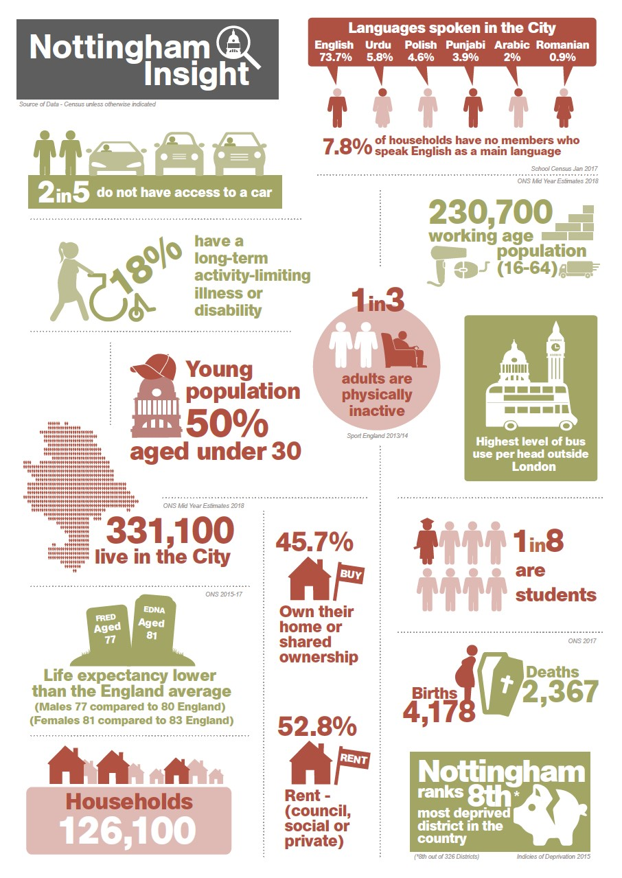 Infographic about Nottingham